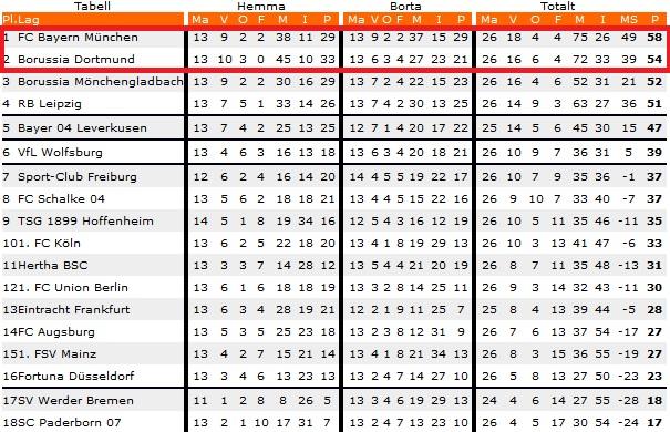 Speltips Dortmund - Bayern