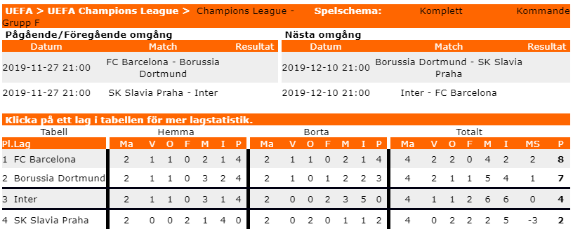 Tabell Champions league