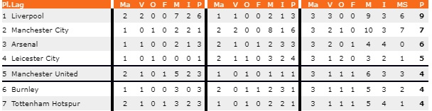 PL tabell 1 sept 2019